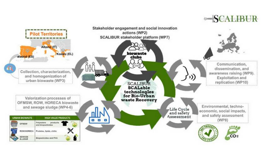 ITENE impulsa la economía circular en Europa a través del proyecto SCALIBUR