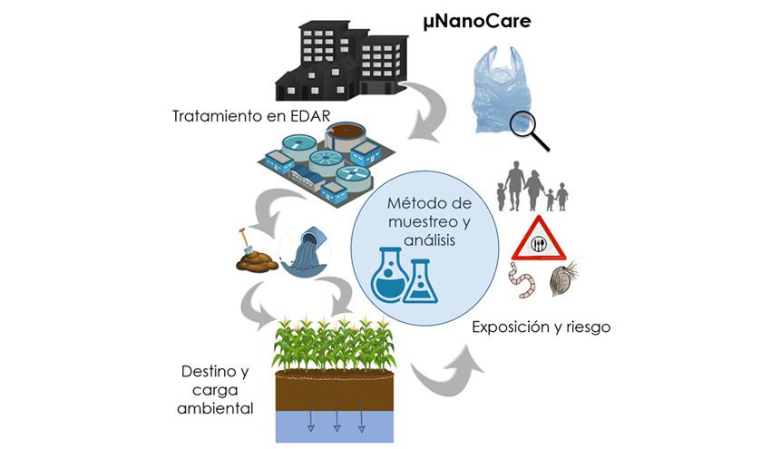 Luz verde al proyecto µNanoCare sobre cuantificación de micronanoplásticos