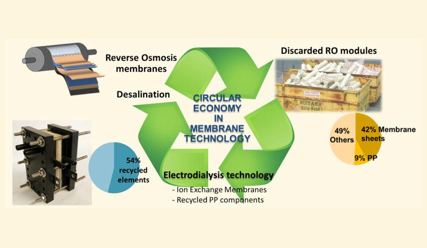Economía circular en tecnología de membranas