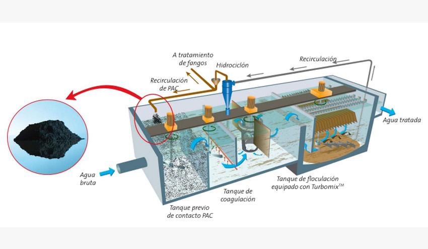 Veolia Water Technologies presentará el proceso Actiflo Carb en las XII Jornadas Técnicas de ESAMUR