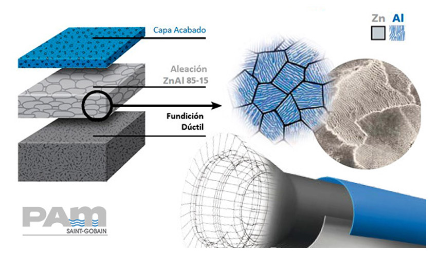 Investigación y desarrollo en revestimientos exteriores en tuberías de fundición dúctil
