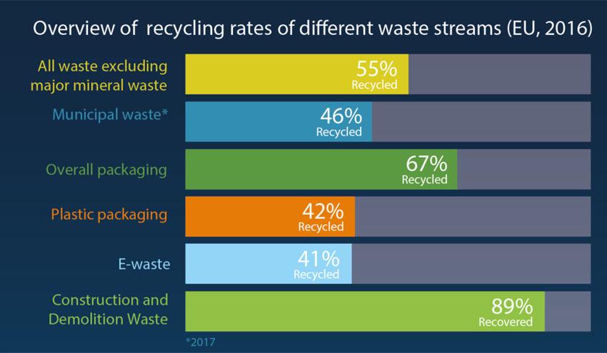 La tasa de reciclaje de envases de plástico casi se duplica desde 2005