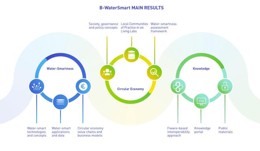 Desarrollan modelos de negocio circulares para los 'Living Labs' del proyecto europeo B-WaterSmart