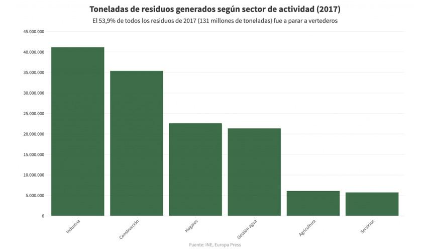 España es el país de la Unión Europea que más residuos deposita en los vertederos