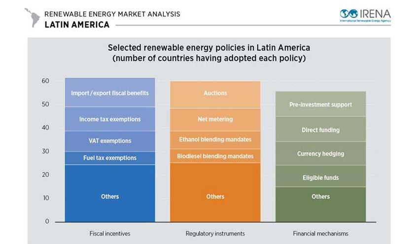 Las políticas dinámicas impulsan el crecimiento de las renovables en América Latina