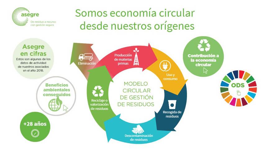 La contribución de los gestores de residuos a la economía circular y a los ODS
