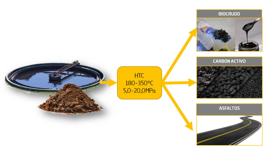 Valorización de fangos de depuradora a través de Carbonatación Hidrotermal