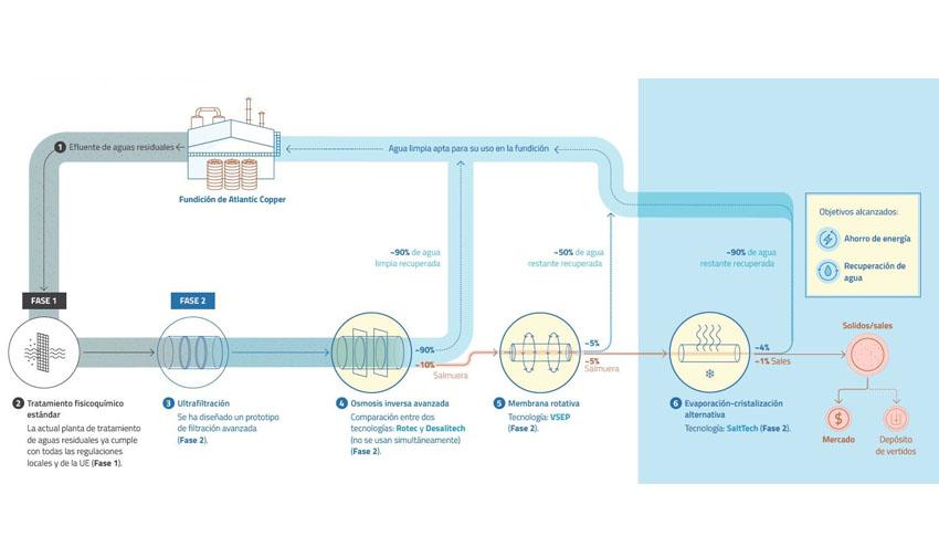 Atlantic Copper y SUEZ presentan su proyecto de optimización de agua de la fundición de cobre de Huelva