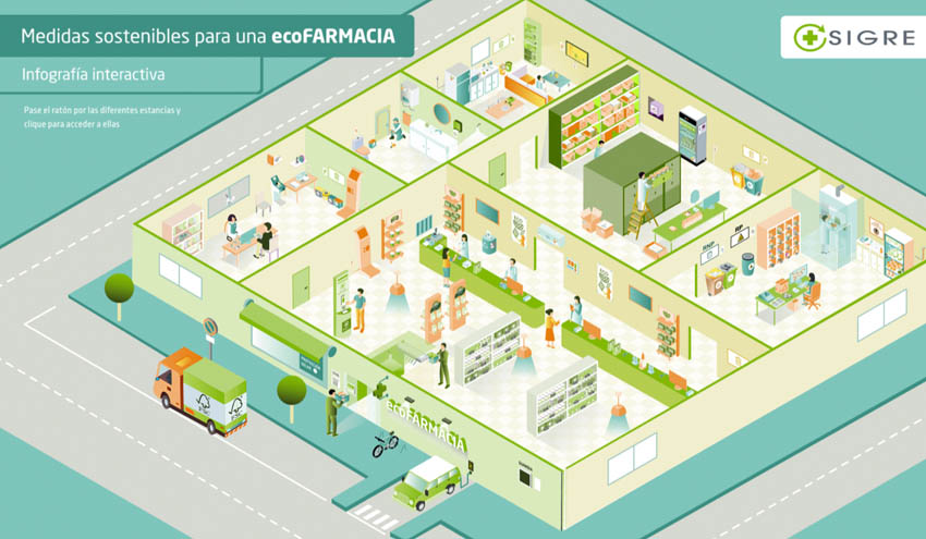 SIGRE lanza una web interactiva donde recopila buenas prácticas medioambientales en farmacias