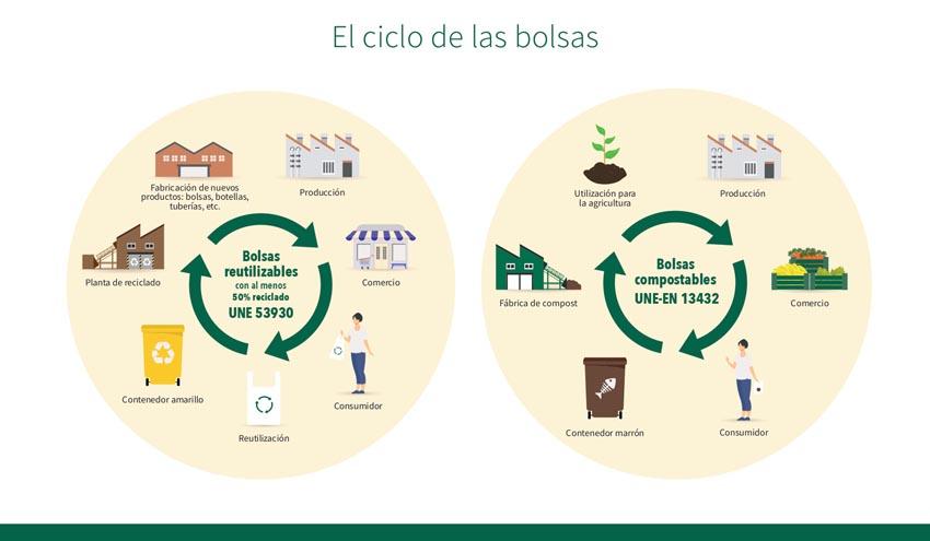 ReCAIB, una plataforma de fabricantes de bolsas de plástico para promover las buenas prácticas