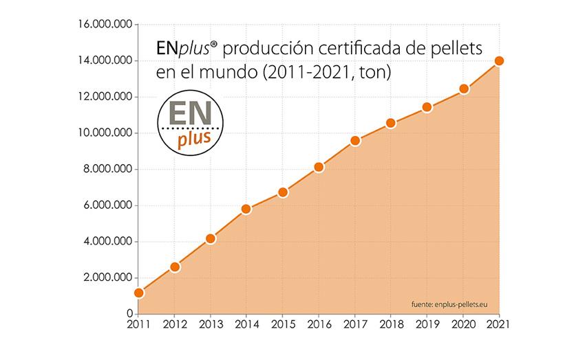 ENplus® espera certificar más de 14 millones de toneladas de pellet en 2021