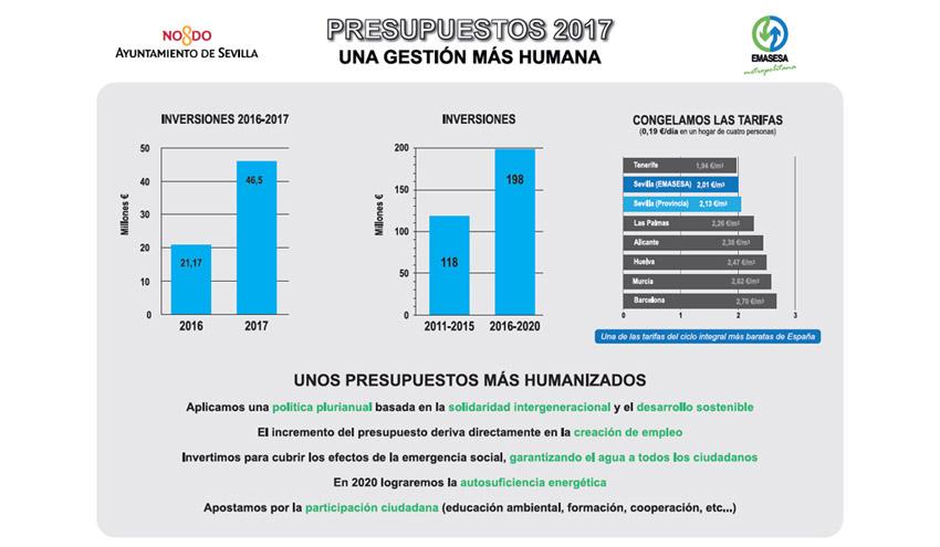 EMASESA destinará en 2017 más de 21 millones de euros en obras hidráulicas en Sevilla