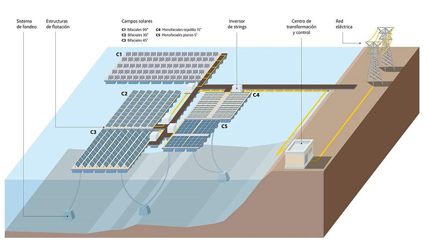 La primera planta solar fotovoltaica flotante conectada a la red eléctrica estará en Extremadura