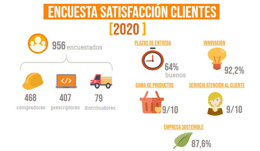 Saint-Gobain PAM da a conocer los resultados de su encuesta a clientes