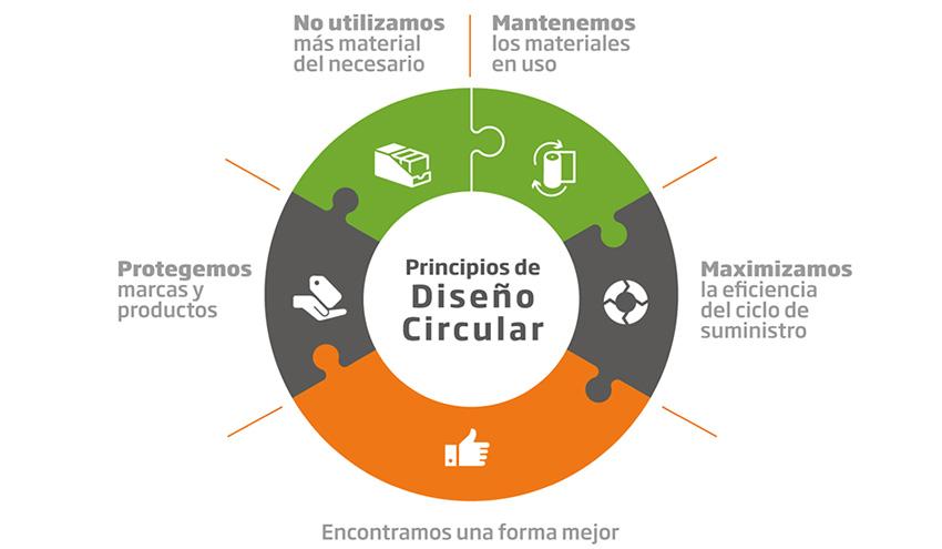 DS Smith presenta sus Principios de Diseño Circular para ayudar a eliminar los residuos de envases