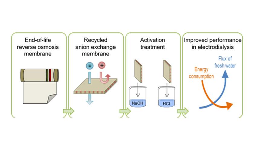 Tratamiento para la mejora de las propiedades de las membranas recicladas