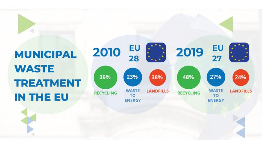 ¿Cómo trata la Unión Europea sus residuos municipales?