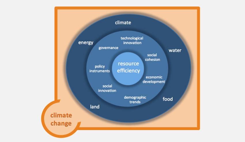 Una gestión sostenible del nexo agua, suelo, alimentación, energía y clima; objetivo de SIM4NEXUS