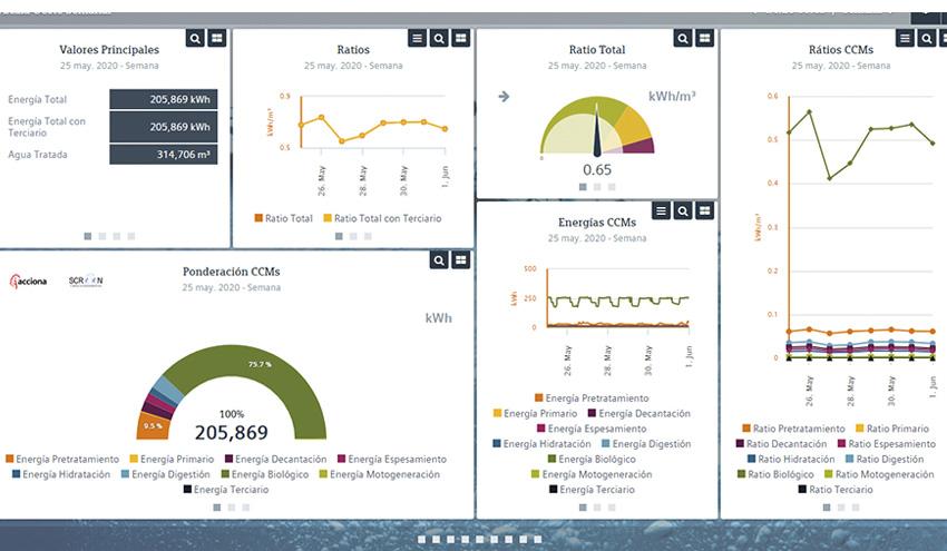 SCREEN, la plataforma de control de ACCIONA para mejorar la eficiencia energética de sus depuradoras