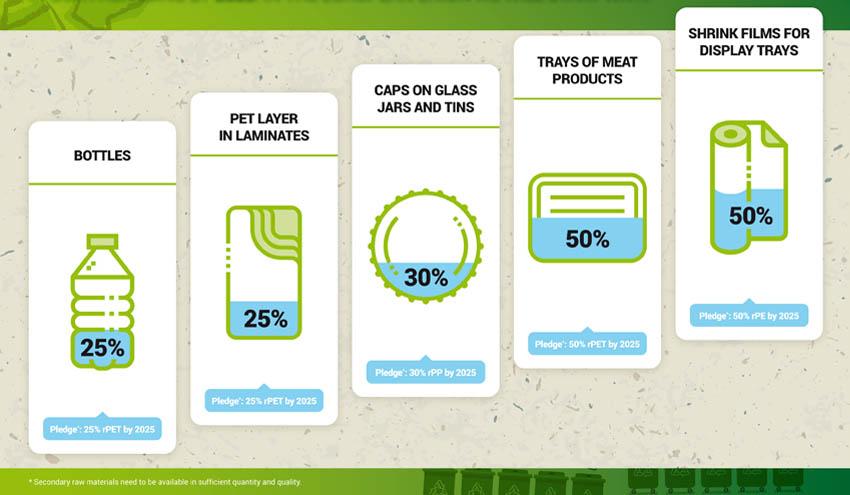 Nestlé amplía su compromiso en el uso de plásticos reciclados