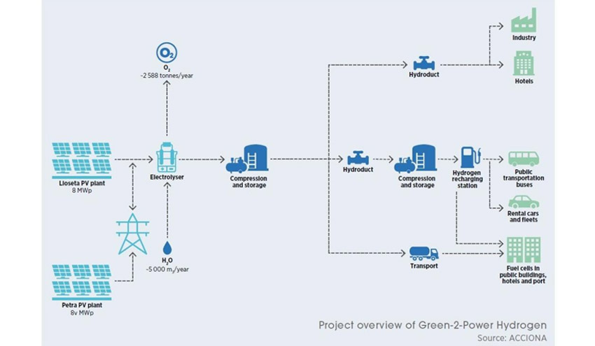 El proyecto de la planta de hidrógeno de Lloseta, caso de éxito en la implantación del hidrógeno verde