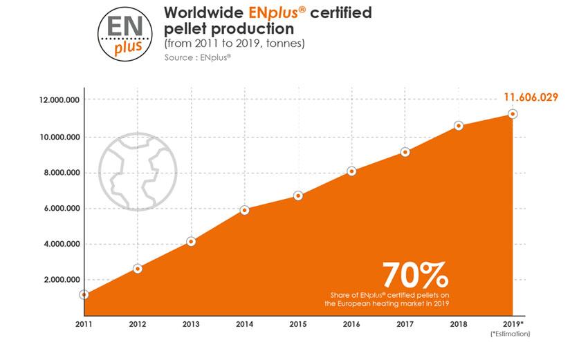 La revisión final del sello de calidad ENplus® entra en la fase de consulta pública abierta