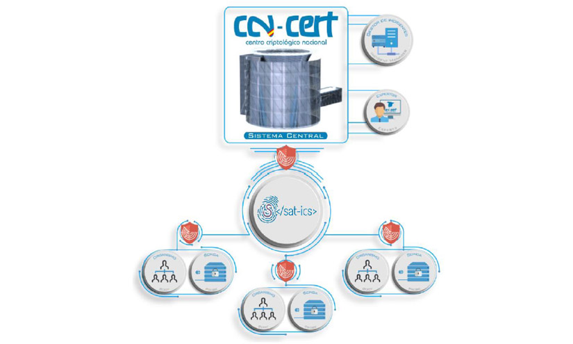 El Centro Criptológico Nacional pone a disposición de las empresas de aguas el SAT-ICS