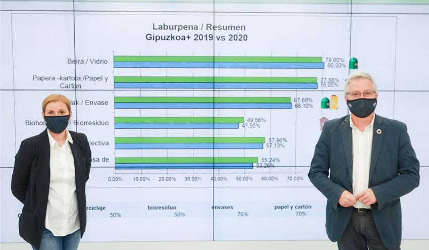 Gipuzkoa supera el objetivo del 55% de reciclaje establecido por Europa para 2025