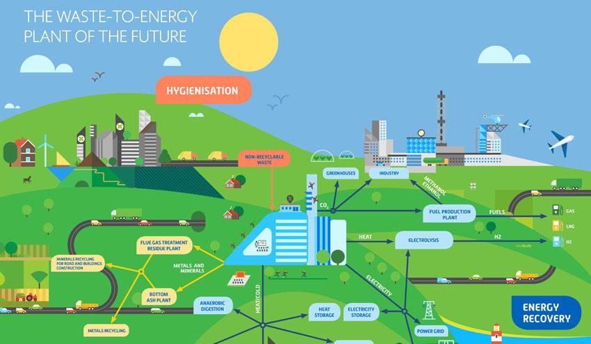 Tecnologías limpias para la gestión sostenible de residuos