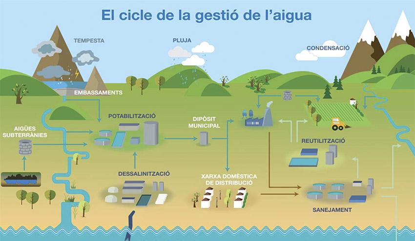 Se constituye la mesa sectorial del ciclo integral del agua en Cataluña