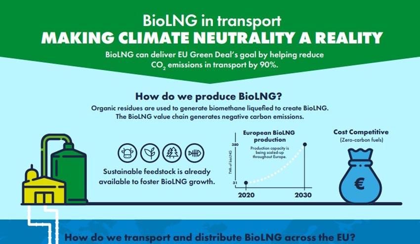 El BioLNG hace que la neutralidad de carbono sea una realidad para el transporte de la UE