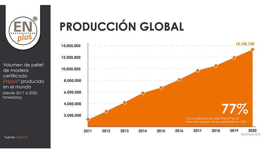 El sello de calidad del pellet ENplus® alcanza los 1000 certificados en todo el mundo