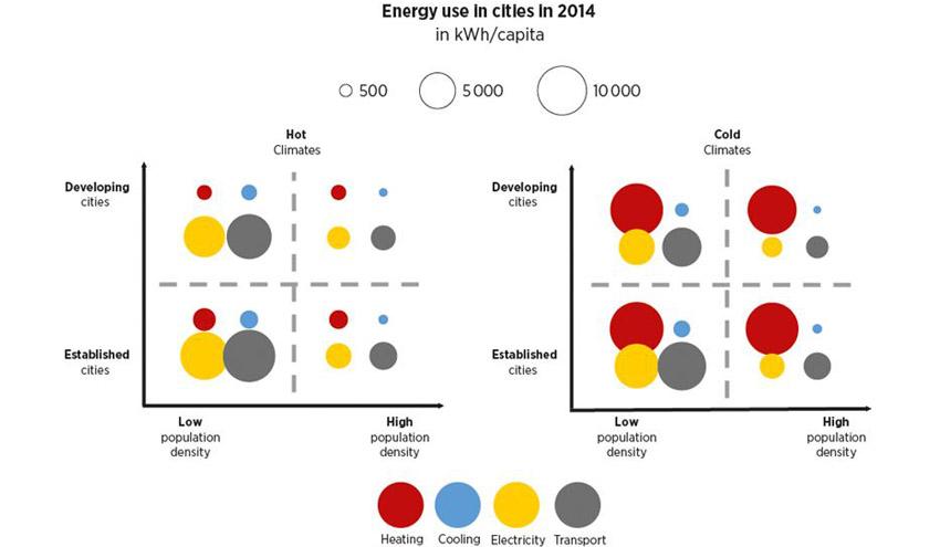 Impulsar las energías renovables en las ciudades es vital para cumplir los objetivos climáticos y de desarrollo